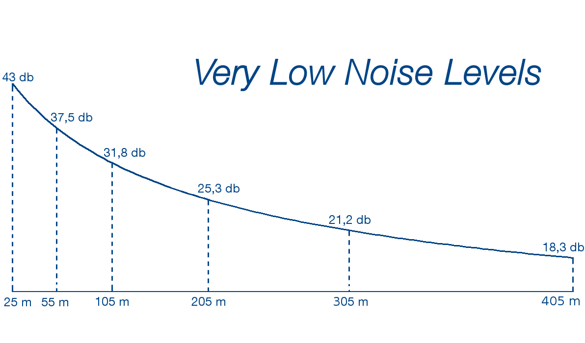 Noise THY WindPower